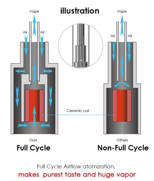 Full-Cycle Airflow atomization